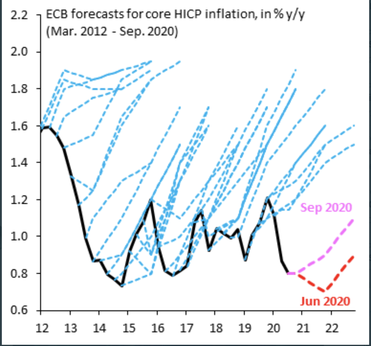 BCE-wrong-forecasts